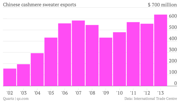 Chinese cashmere sweaters export